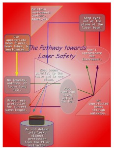 2014-Laser-Safety-Poster-page-001